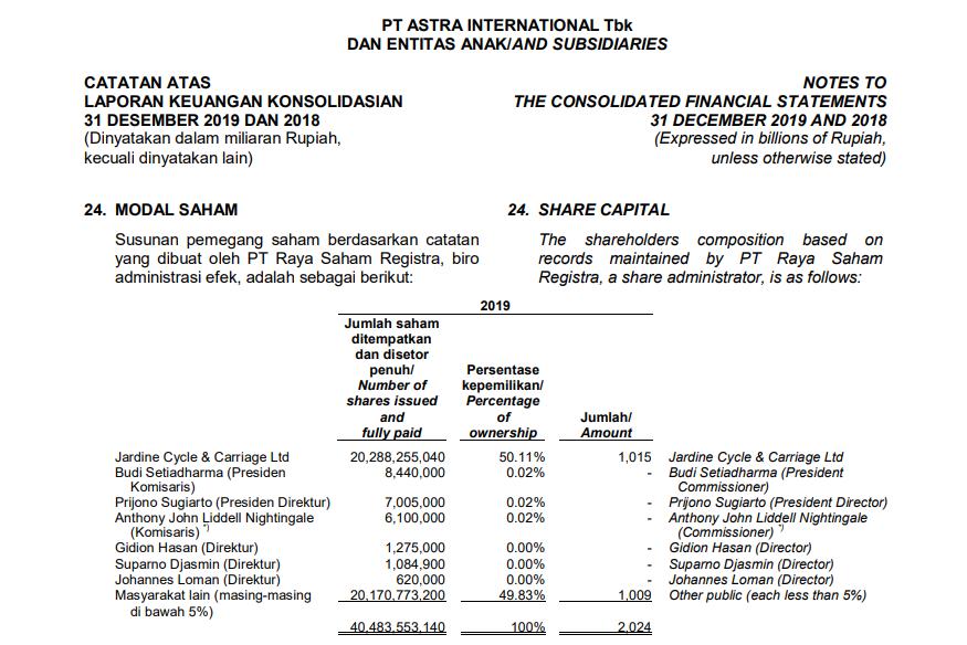 Catatan Laporan Keuangan PT. Astra International Tbk ASII tahun 2019 terbaru di tahun 2020