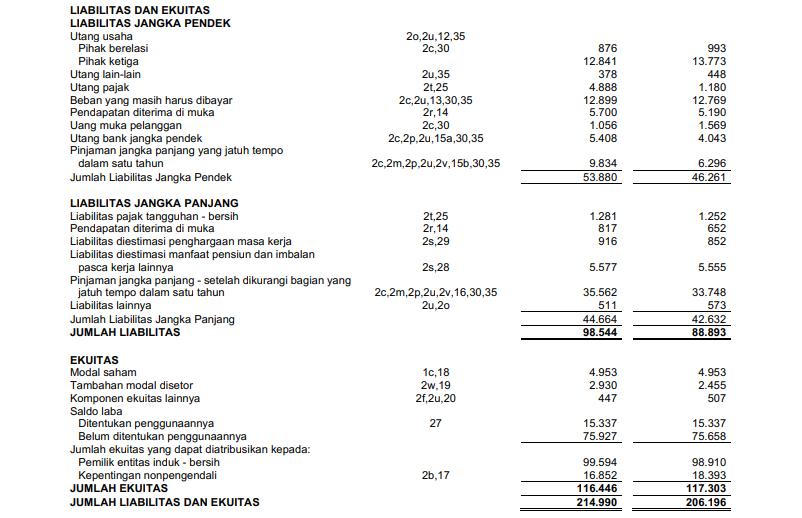 Neraca saldo Balance Sheet PT. Telekomunikasi Indonesia Tbk Telkom TLKM
