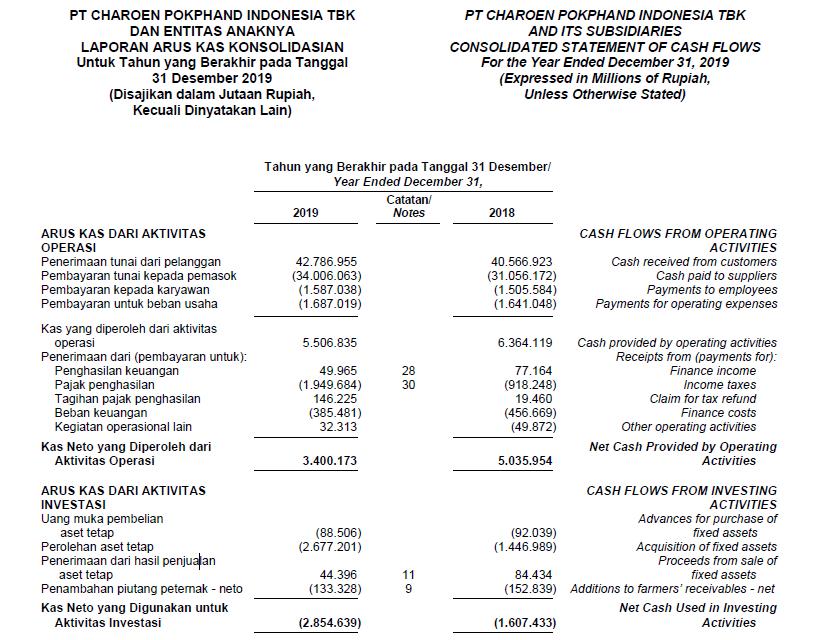 analisa fundamental saham pt. charoen pokphand indonesia secara mendalam dengan cara menghitung free cash flow (FCF) dari laporan keuangan terbaru tahun 2019 2020 bukan kuartalan
