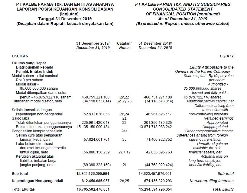 jumlah saham beredar dan modal disetor pt. kalbe farma tbk klbf
