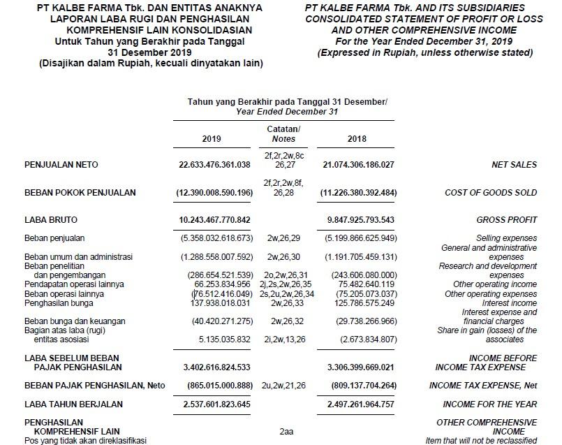 total penjualan atau pendapatan pt. kalbe farma tbk KLBF tahun ini