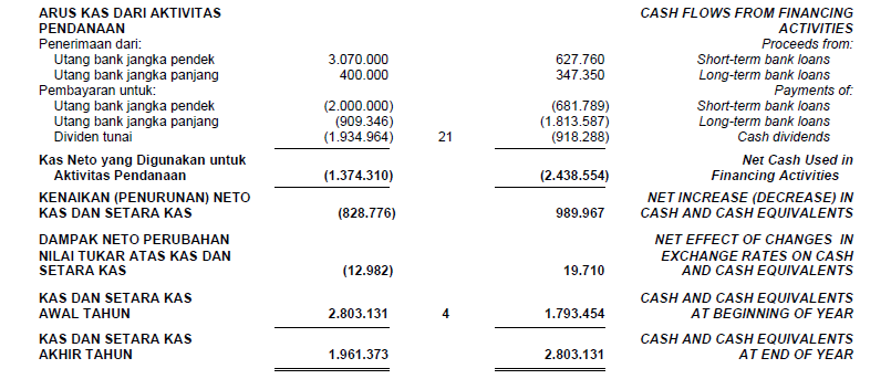 calculate hitung free cash flow (fcf) dalam analisa fundamental saham cpin pt. charoen pokphand indonesia berbayar