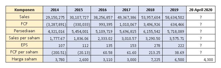 tabel penjualan, sales, revenue, earnings per share, sales per share atau sales per saham, dan inventory dalam analisa fundamental saham perusahaan pt. charoen pokphand indonesia tbk. CPIN sebagai anggota indeks LQ45 bei ihsg