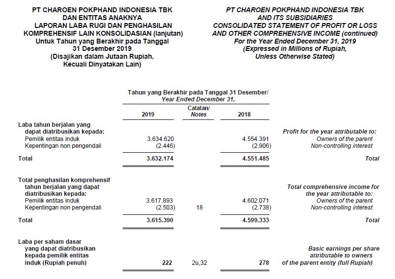laporan laba rugi dalam laporan keuangan tahunan cpin terbaru 2019 2020