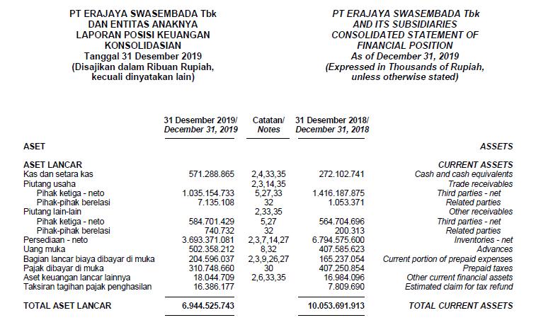 jumlah aset lancar eraa pt. erajaya swasembada tbk. untuk menghitung net working capital tahun 2019 2020 dari laporan keuangan terbaru emiten