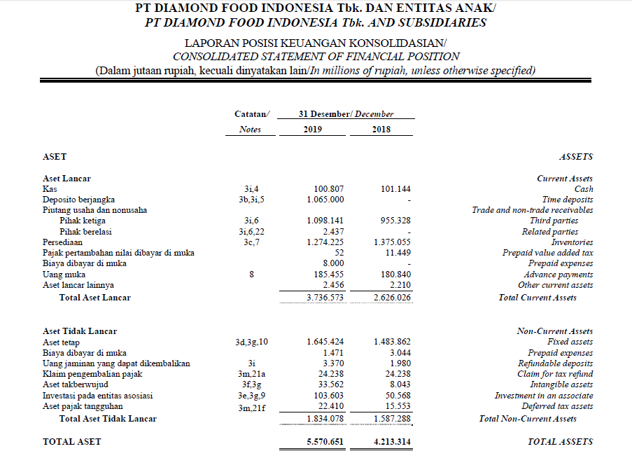 total aset pt. diamond food indonesia tbk. DMND dari laporan keuangan terbaru 2019 2020 2021 untuk menghitung neraca saldo dan assets turnover ratio atau rasio perputaran aset
