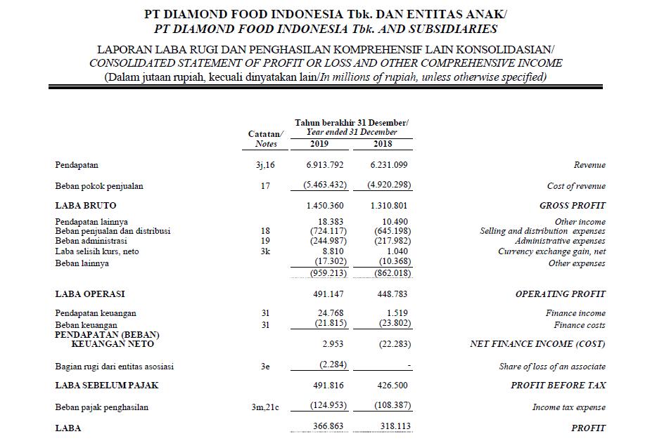 laporan laba rugi income statement profit or loss statement pt. diamond food indonesia tbk. dmnd dari laporan keuangan financial statement 2019 2020 2021 terbaru tahun ini untuk perhitungan asset turnover ratio
